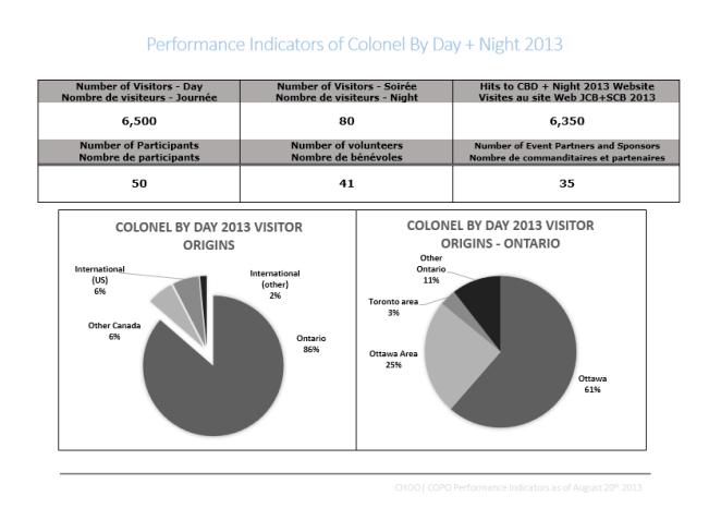 Performance Indicators 1
