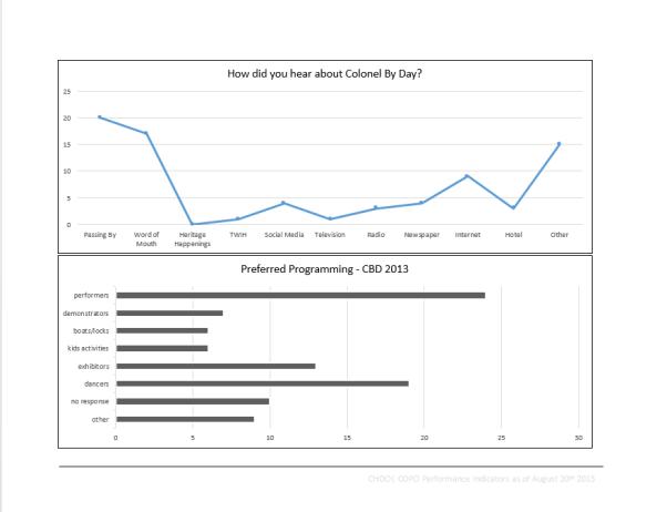 Performance Indicators 2